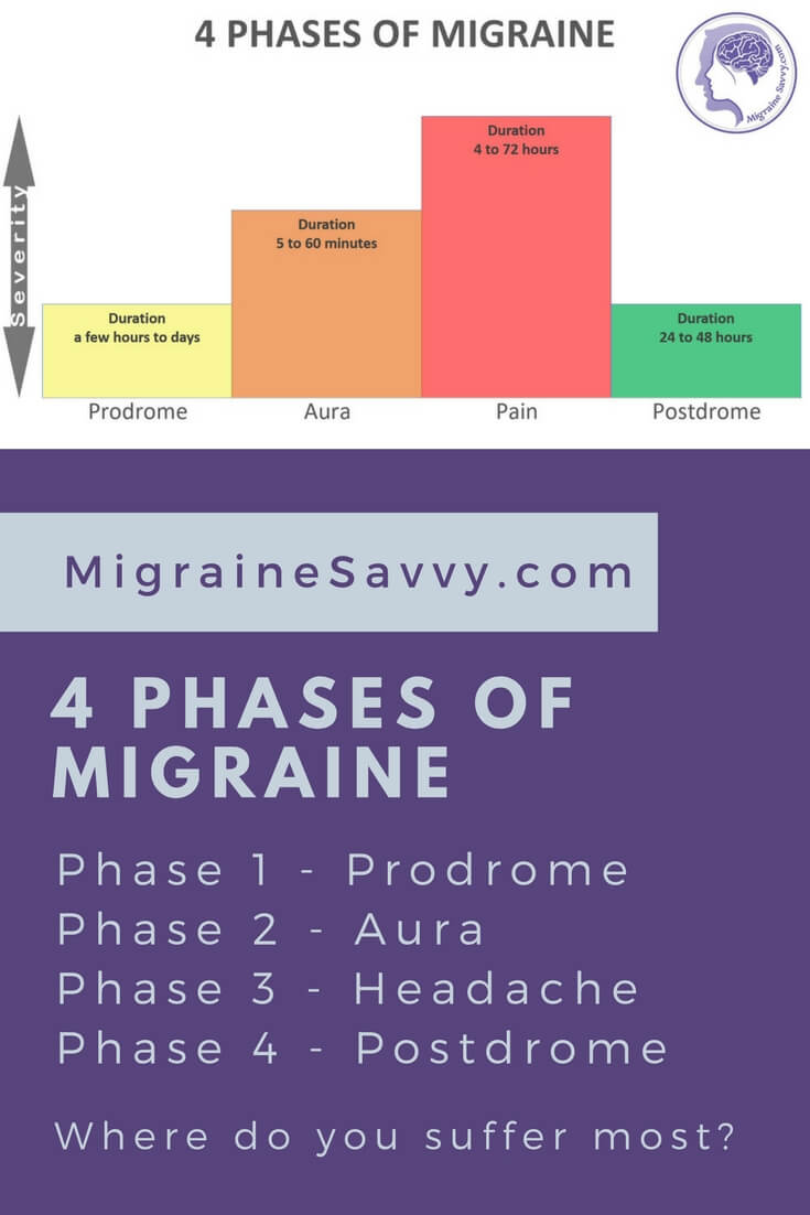 Complex Migraine 4 Phases. Do you know when to act to stop an attack? If not, click here. @migrainesavvy #migrainerelief #stopmigraines #migrainesareafulltimejob