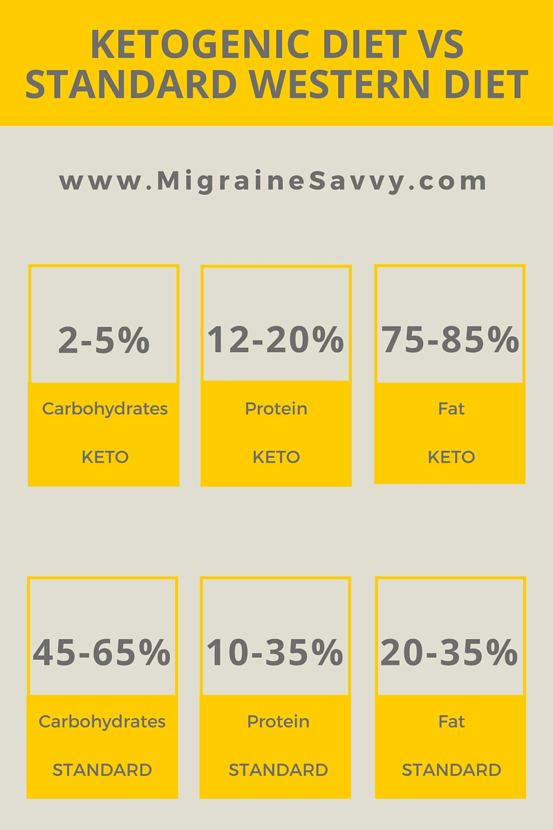 Migraines and Diet - Ketogenic Diet @migrainesavvy #migrainerelief #stopmigraines #migrainesareafulltimejob