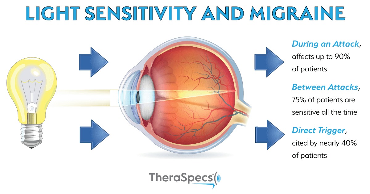 Migraine Light Sensitivity, Before, During and After An Attack @migrainesavvy