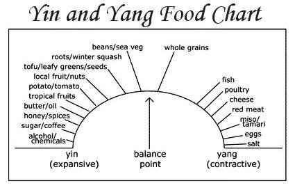 Migraine Headaches Diet Chart